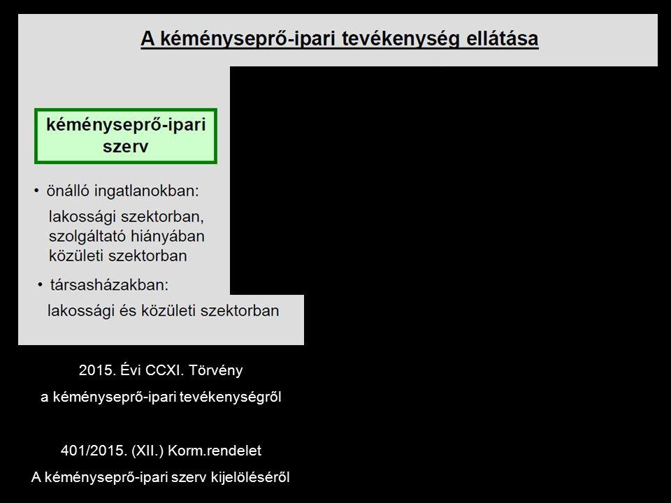 Sopron 2018.12.31-ig Sopronnémeti 2018.03.31-ig Szilsárkány 2018.03.31-ig 2019.01.01-től 2015. Évi CCXI. Törvény a kéményseprő-ipari tevékenységről 40