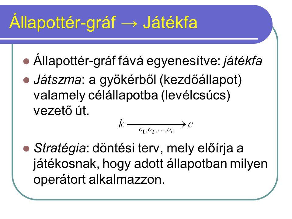Állapottér-gráf → Játékfa Állapottér-gráf fává egyenesítve: játékfa Játszma: a gyökérből (kezdőállapot) valamely célállapotba (levélcsúcs) vezető út.
