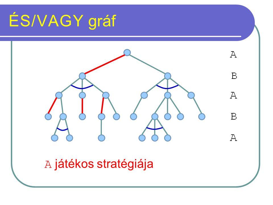 ÉS/VAGY gráf A játékos stratégiája