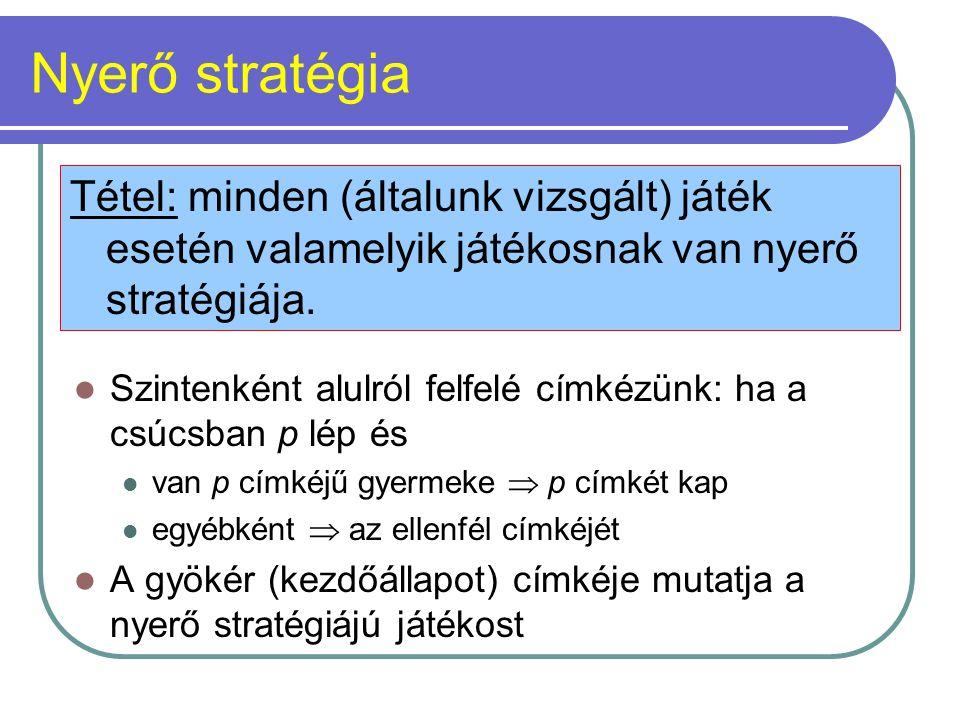 Nyerő stratégia Szintenként alulról felfelé címkézünk: ha a csúcsban p lép és van p címkéjű gyermeke  p címkét kap egyébként  az ellenfél címkéjét A gyökér (kezdőállapot) címkéje mutatja a nyerő stratégiájú játékost Tétel: minden (általunk vizsgált) játék esetén valamelyik játékosnak van nyerő stratégiája.