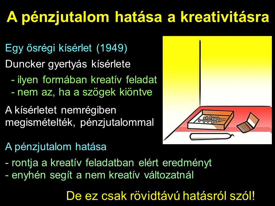 A pénzjutalom hatása a kreativitásra Egy ősrégi kísérlet (1949) Duncker gyertyás kísérlete - ilyen formában kreatív feladat - nem az, ha a szögek kiöntve A kísérletet nemrégiben megismételték, pénzjutalommal A pénzjutalom hatása - rontja a kreatív feladatban elért eredményt - enyhén segít a nem kreatív változatnál De ez csak rövidtávú hatásról szól!