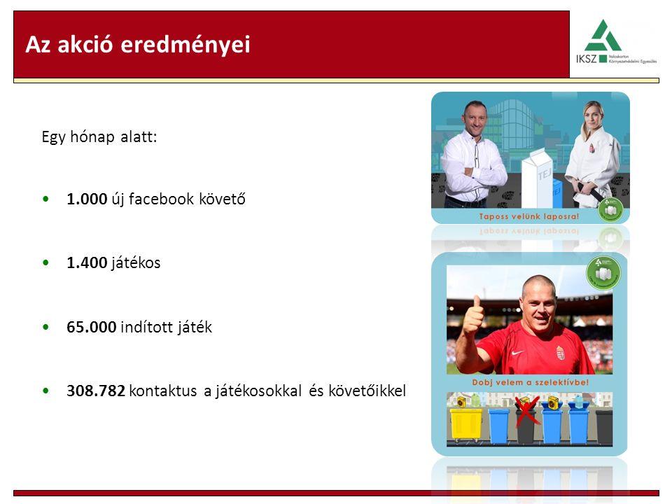 Az akció eredményei Egy hónap alatt: 1.000 új facebook követő 1.400 játékos 65.000 indított játék 308.782 kontaktus a játékosokkal és követőikkel