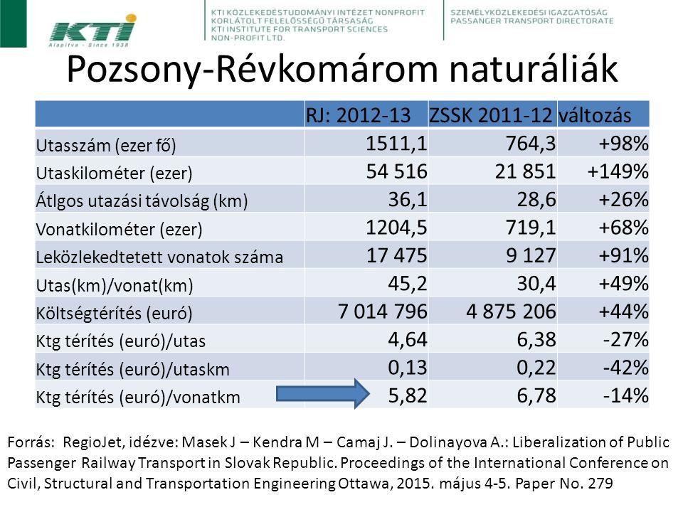 Pozsony-Révkomárom naturáliák RJ: 2012-13ZSSK 2011-12változás Utasszám (ezer fő) 1511,1764,3+98% Utaskilométer (ezer) 54 51621 851+149% Átlgos utazási távolság (km) 36,128,6+26% Vonatkilométer (ezer) 1204,5719,1+68% Leközlekedtetett vonatok száma 17 4759 127+91% Utas(km)/vonat(km) 45,230,4+49% Költségtérítés (euró) 7 014 7964 875 206+44% Ktg térítés (euró)/utas 4,646,38-27% Ktg térítés (euró)/utaskm 0,130,22-42% Ktg térítés (euró)/vonatkm 5,826,78-14% Forrás: RegioJet, idézve: Masek J – Kendra M – Camaj J.
