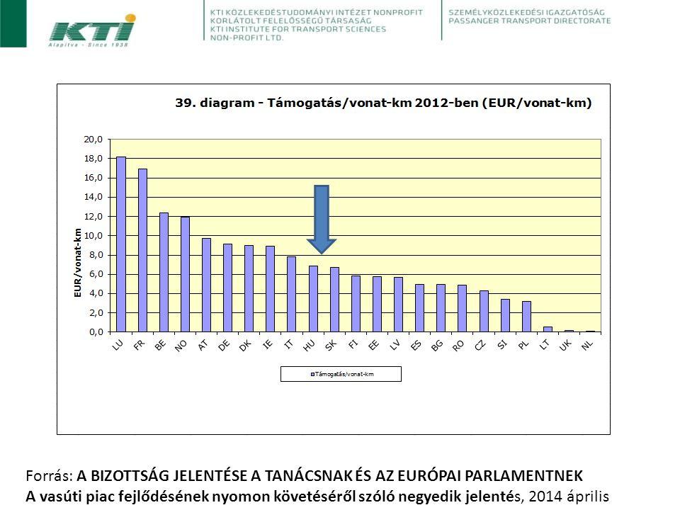 Forrás: A BIZOTTSÁG JELENTÉSE A TANÁCSNAK ÉS AZ EURÓPAI PARLAMENTNEK A vasúti piac fejlődésének nyomon követéséről szóló negyedik jelentés, 2014 április