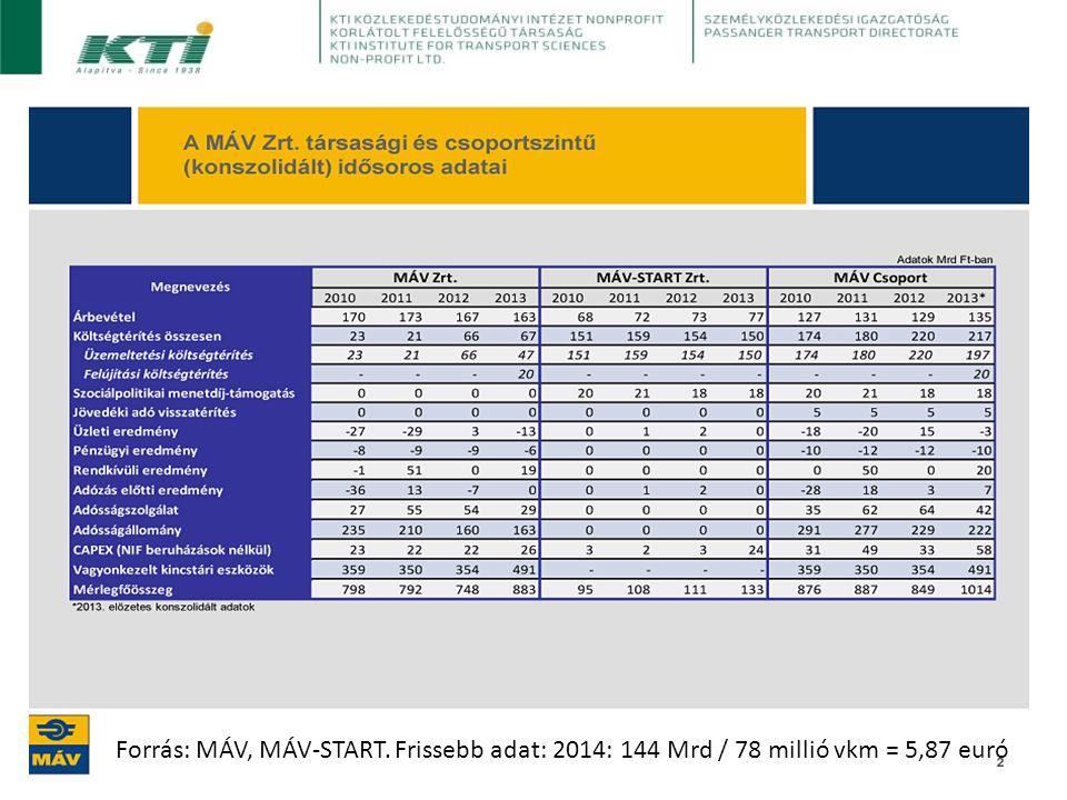Forrás: MÁV, MÁV-START. Frissebb adat: 2014: 144 Mrd / 78 millió vkm = 5,87 euró