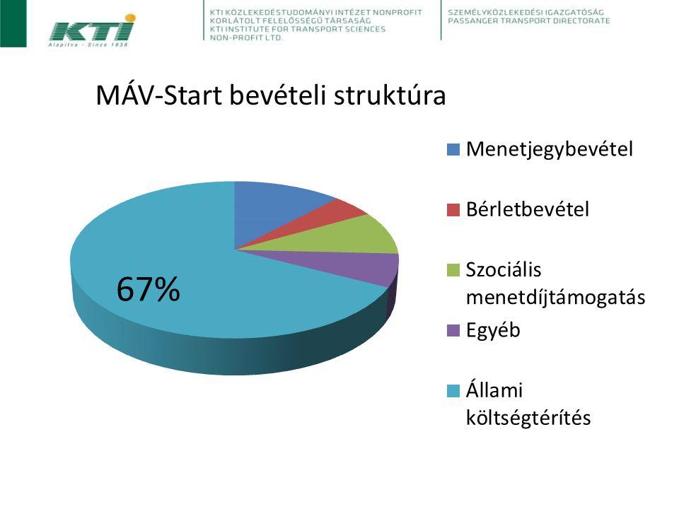 MÁV-Start bevételi struktúra