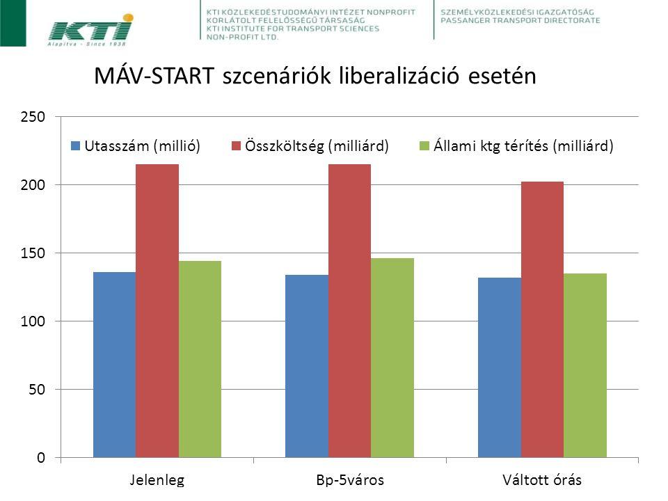 MÁV-START szcenáriók liberalizáció esetén