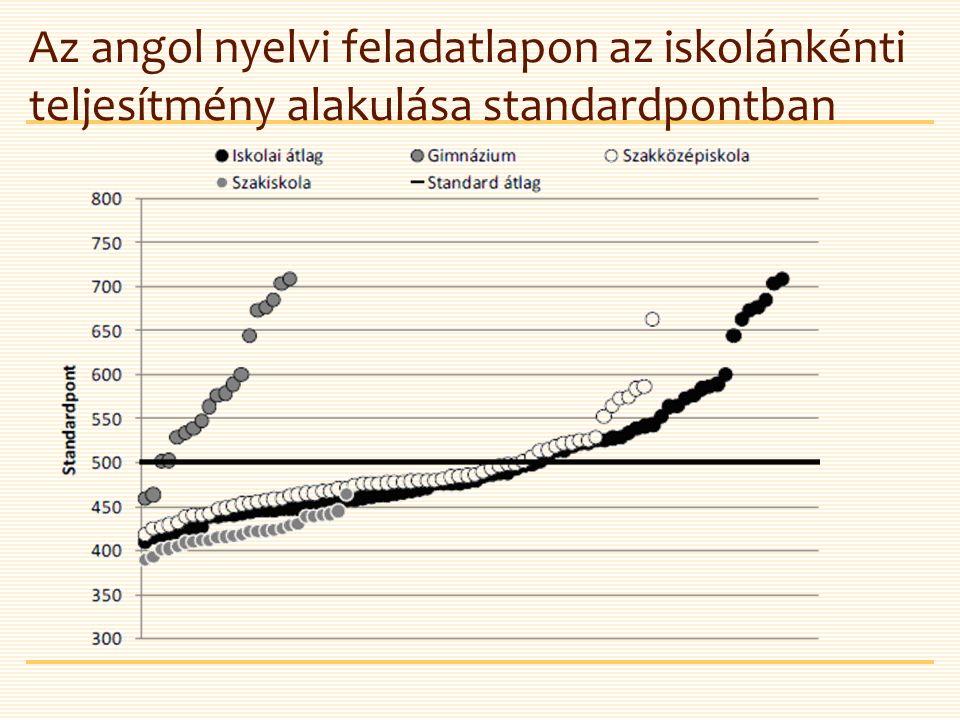 Az angol nyelvi feladatlapon az iskolánkénti teljesítmény alakulása standardpontban