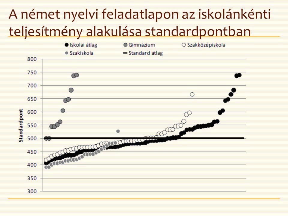 A német nyelvi feladatlapon az iskolánkénti teljesítmény alakulása standardpontban