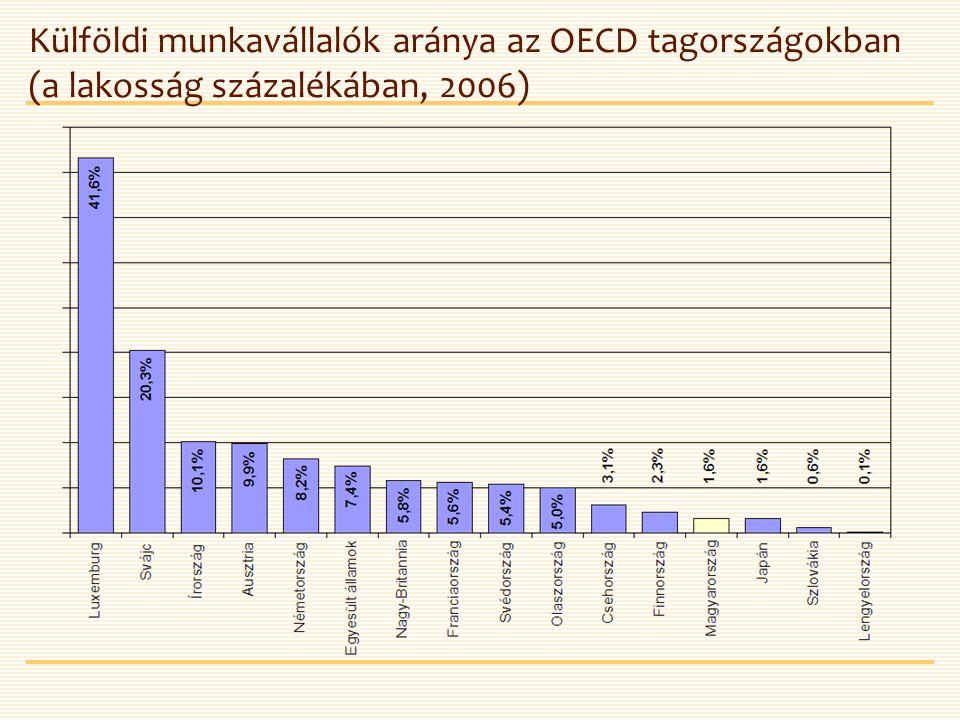 Külföldi munkavállalók aránya az OECD tagországokban (a lakosság százalékában, 2006)