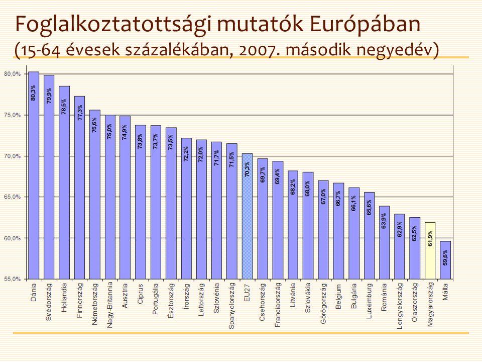 Foglalkoztatottsági mutatók Európában (15-64 évesek százalékában, 2007. második negyedév)