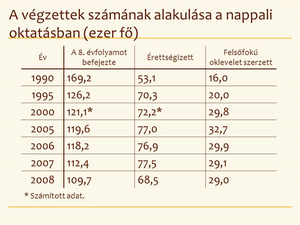 A végzettek számának alakulása a nappali oktatásban (ezer fő) Év A 8.