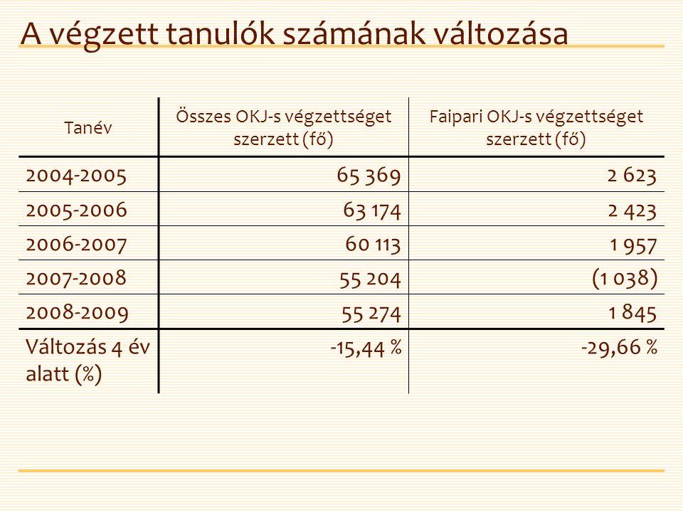A végzett tanulók számának változása Tanév Összes OKJ-s végzettséget szerzett (fő) Faipari OKJ-s végzettséget szerzett (fő) 2004-200565 3692 623 2005-200663 1742 423 2006-200760 1131 957 2007-200855 204(1 038) 2008-200955 2741 845 Változás 4 év alatt (%) -15,44 %-29,66 %