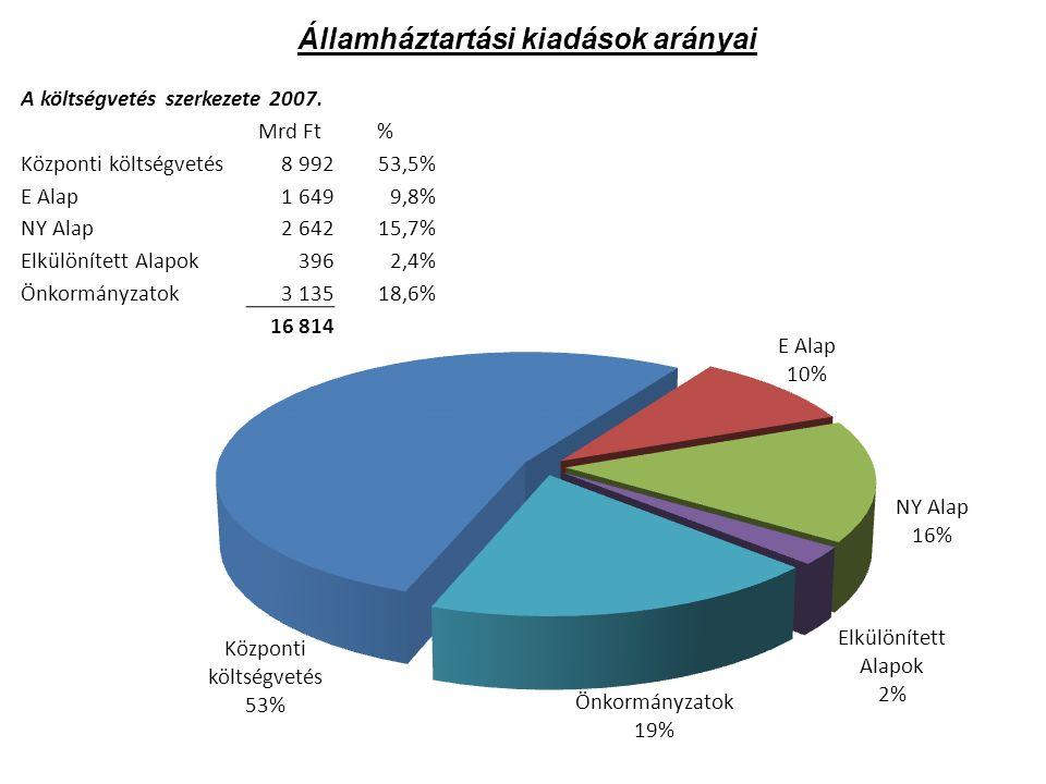 Államháztartási kiadások arányai A költségvetés szerkezete 2007.