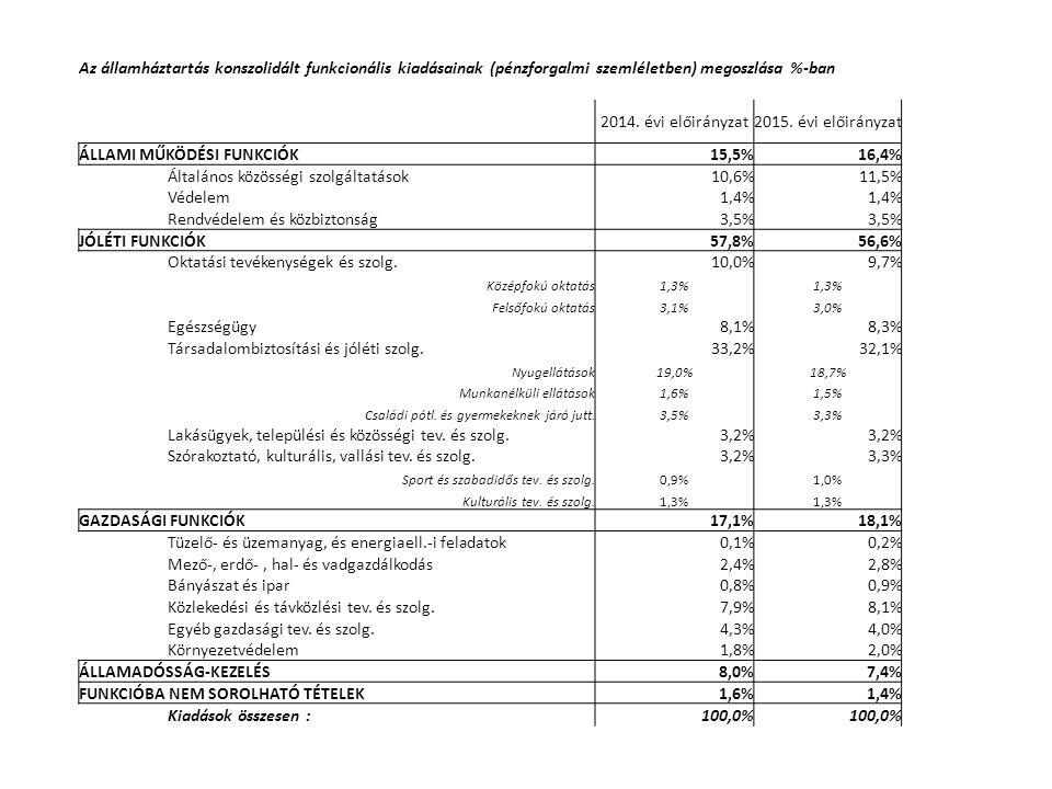 Az államháztartás konszolidált funkcionális kiadásainak (pénzforgalmi szemléletben) megoszlása %-ban 2014.