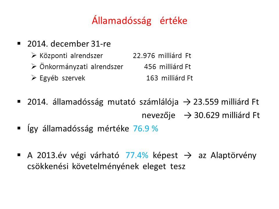 Államadósság értéke  2014.