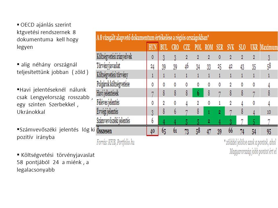  OECD ajánlás szerint ktgvetési rendszernek 8 dokumentuma kell hogy legyen  alig néhány országnál teljesítettünk jobban ( zöld )  Havi jelentéseknél nálunk csak Lengyelország rosszabb, egy szinten Szerbekkel, Ukránokkal  Számvevőszéki jelentés lóg ki pozitív irányba  Költségvetési törvényjavaslat 58 pontjából 24 a miénk, a legalacsonyabb