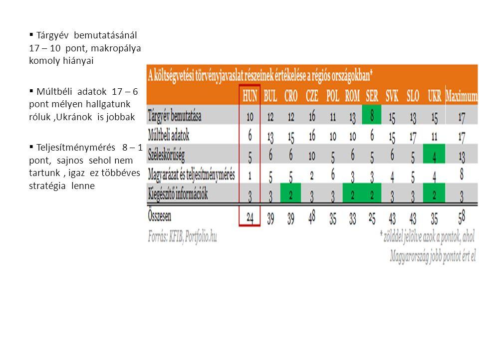 Tárgyév bemutatásánál 17 – 10 pont, makropálya komoly hiányai  Múltbéli adatok 17 – 6 pont mélyen hallgatunk róluk,Ukránok is jobbak  Teljesítménymérés 8 – 1 pont, sajnos sehol nem tartunk, igaz ez többéves stratégia lenne