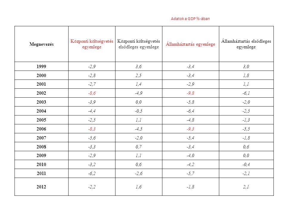 Adatok a GDP %-ában Megnevezés Központi költségvetés egyenlege Központi költségvetés elsődleges egyenlege Államháztartás egyenlege Államháztartás elsődleges egyenlege 1999-2,93,6-3,43,0 2000-2,82,5-3,41,8 2001-2,71,4-2,91,1 2002-8,6-4,9-9,8-6,1 2003-3,90,0-5,8-2,0 2004-4,4-0,5-6,4-2,5 2005-2,51,1-4,8-1,3 2006-8,3-4,5-9,3-5,5 2007-5,6-2,0-5,4-1,8 2008-3,30,7-3,40,6 2009-2,91,1-4,00,0 2010-3,20,6-4,2-0,4 2011-6,2-2,6-5,7-2,1 2012-2,21,6-1,82,1