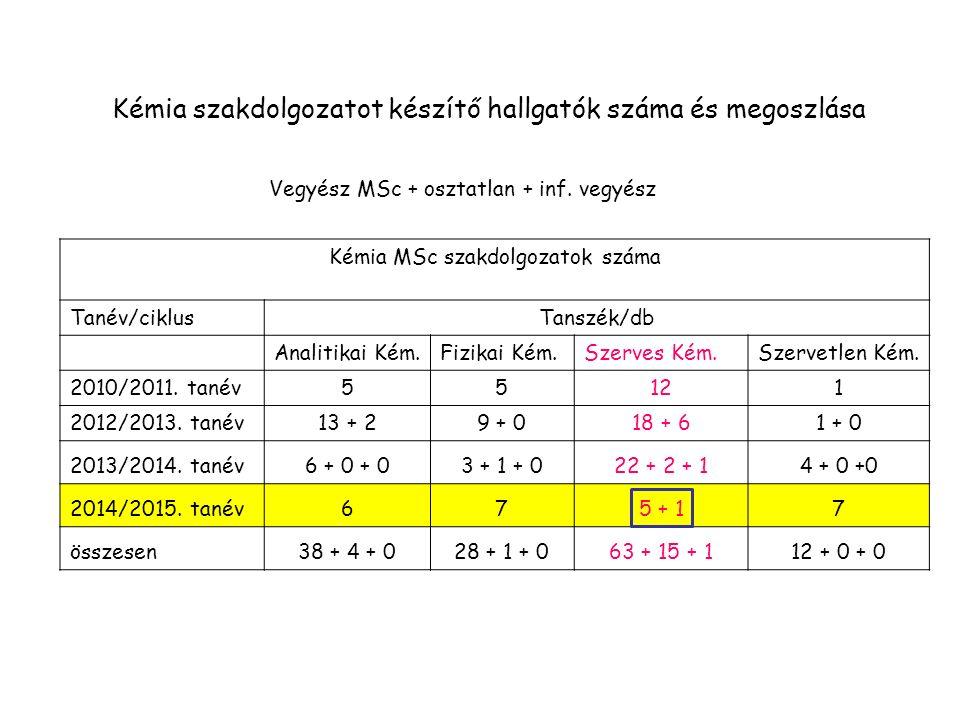 Kémia MSc szakdolgozatok száma Tanév/ciklusTanszék/db Analitikai Kém.Fizikai Kém.Szerves Kém.Szervetlen Kém.