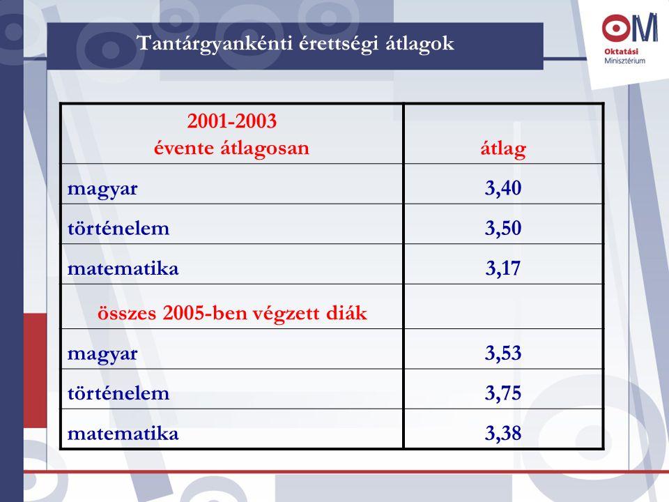 Tantárgyankénti érettségi átlagok 2001-2003 évente átlagosanátlag magyar3,40 történelem3,50 matematika3,17 összes 2005-ben végzett diák magyar3,53 tör