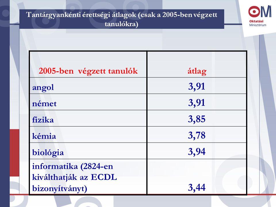 Tantárgyankénti érettségi átlagok (csak a 2005-ben végzett tanulókra) 2005-ben végzett tanulókátlag angol 3,91 német 3,91 fizika 3,85 kémia 3,78 bioló