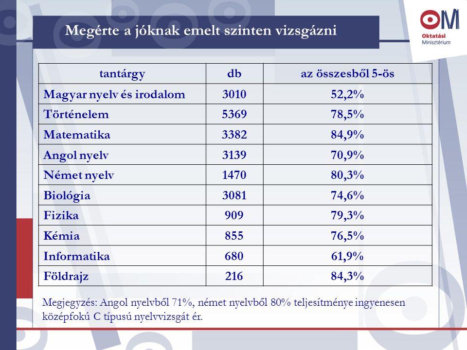Megérte a jóknak emelt szinten vizsgázni tantárgydbaz összesből 5-ös Magyar nyelv és irodalom301052,2% Történelem536978,5% Matematika338284,9% Angol n