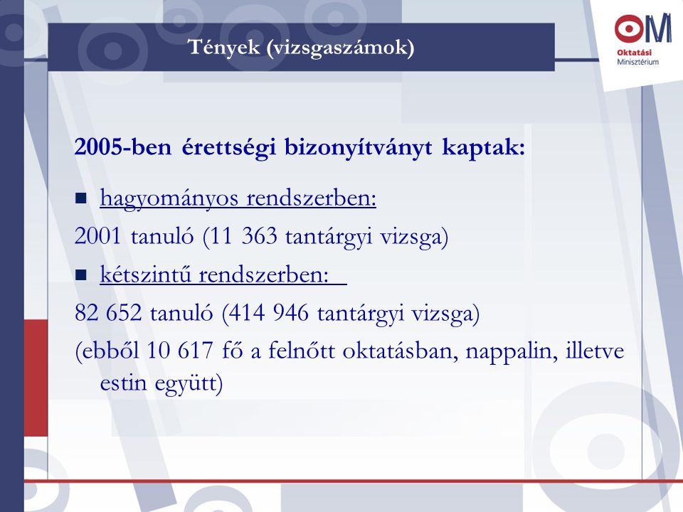 Tények (vizsgaszámok) 2005-ben érettségi bizonyítványt kaptak: n hagyományos rendszerben: 2001 tanuló (11 363 tantárgyi vizsga) n kétszintű rendszerbe
