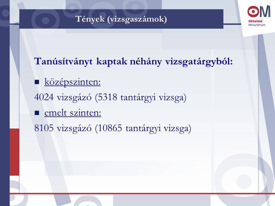 Tények (vizsgaszámok) Sikeres szintemelő (emelt szintű) vizsgát tettek: n Nyelvi mentességgel: 1 655 vizsgázó (1816 tantárgyi vizsga) (azok, akik nyelvvizsgaeredménnyel kaptak ötös emelt szintű érettségi bizonyítványt a régiek és a hagyományos érettségit tett tanulók közül) n Nyelvi mentesség nélkül: 3 969 vizsgázó (4827 tantárgyi vizsga) (azok, akik a régebben érettségizettek és a hagyományos érettségi vizsgát tevők közül emelt szinten vizsgáztak - a bölcsész 2-es szakcsoportban idegen nyelvből kötelezően vagy bárhol máshol másik tantárgyakból önkéntesen)
