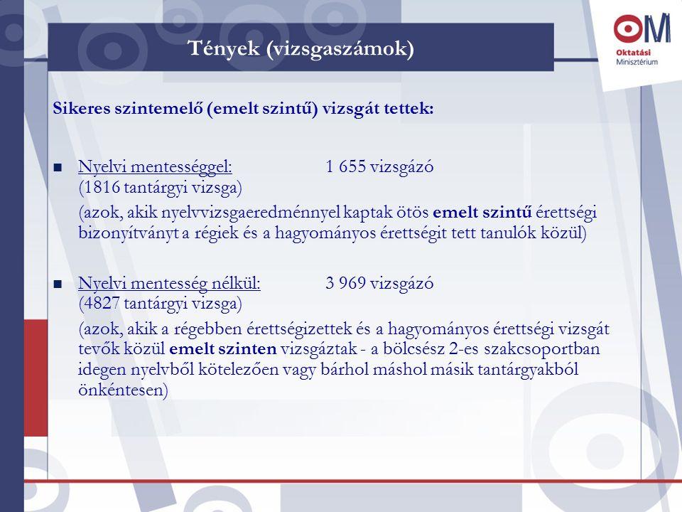 Tények (vizsgaszámok) Sikeres előrehozott vizsgát tettek: n nyelvi mentességgel: 9 254 tanuló (9 631 tantárgyi vizsga) n nyelvi mentesség nélkül: 6 011 tanuló (14 741 tantárgyi vizsga)