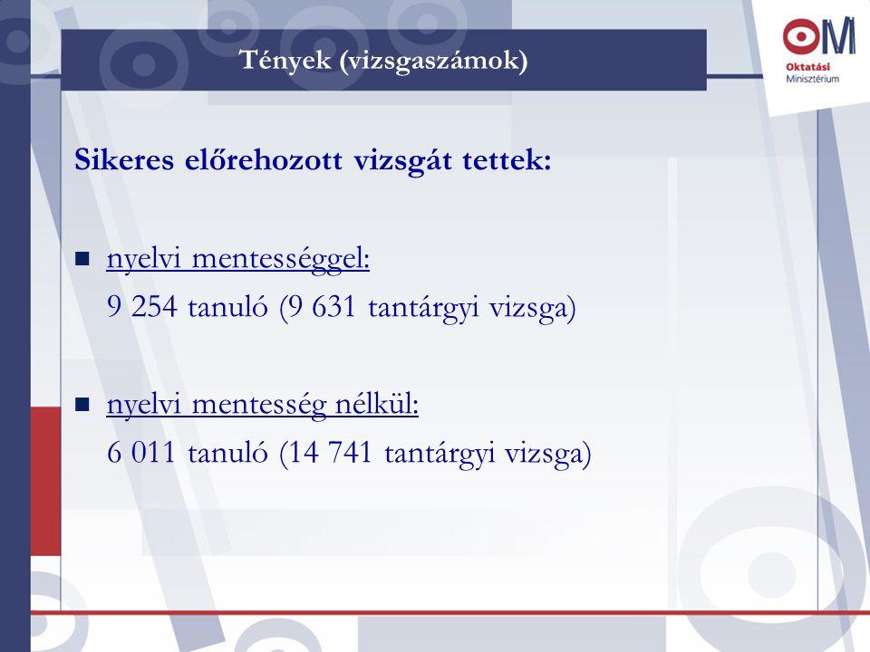 Tények (vizsgaszámok) Sikeres előrehozott vizsgát tettek: n nyelvi mentességgel: 9 254 tanuló (9 631 tantárgyi vizsga) n nyelvi mentesség nélkül: 6 01