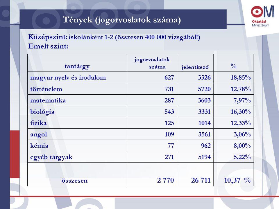 Tények (jogorvoslatok száma) tantárgy jogorvoslatok számajelentkező % magyar nyelv és irodalom627332618,85% történelem731572012,78% matematika28736037