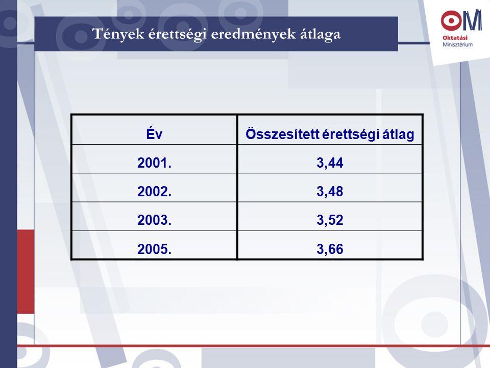 Tények érettségi eredmények átlaga ÉvÖsszesített érettségi átlag 2001.3,44 2002.3,48 2003.3,52 2005.3,66