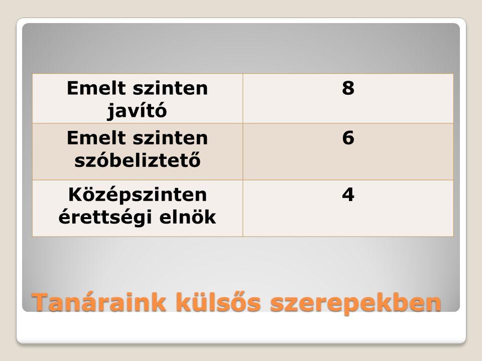 Tanáraink külsős szerepekben Emelt szinten javító 8 Emelt szinten szóbeliztető 6 Középszinten érettségi elnök 4