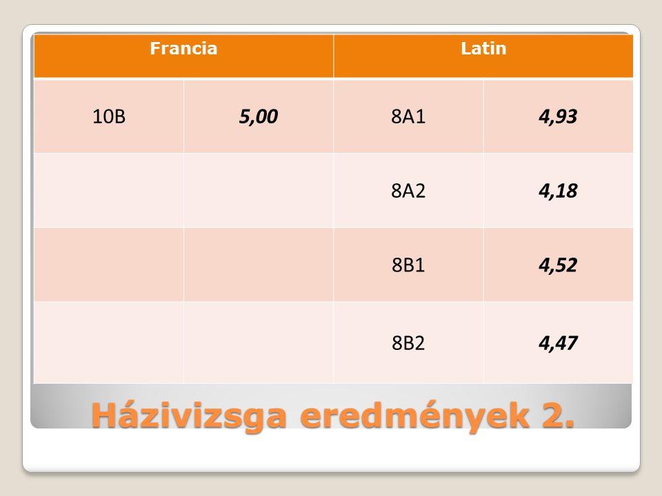 Házivizsga eredmények 2. FranciaLatin 10B5,008A14,93 8A24,18 8B14,52 8B24,47