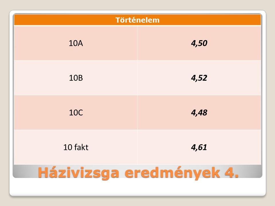Házivizsga eredmények 4. Történelem 10A4,50 10B4,52 10C4,48 10 fakt4,61