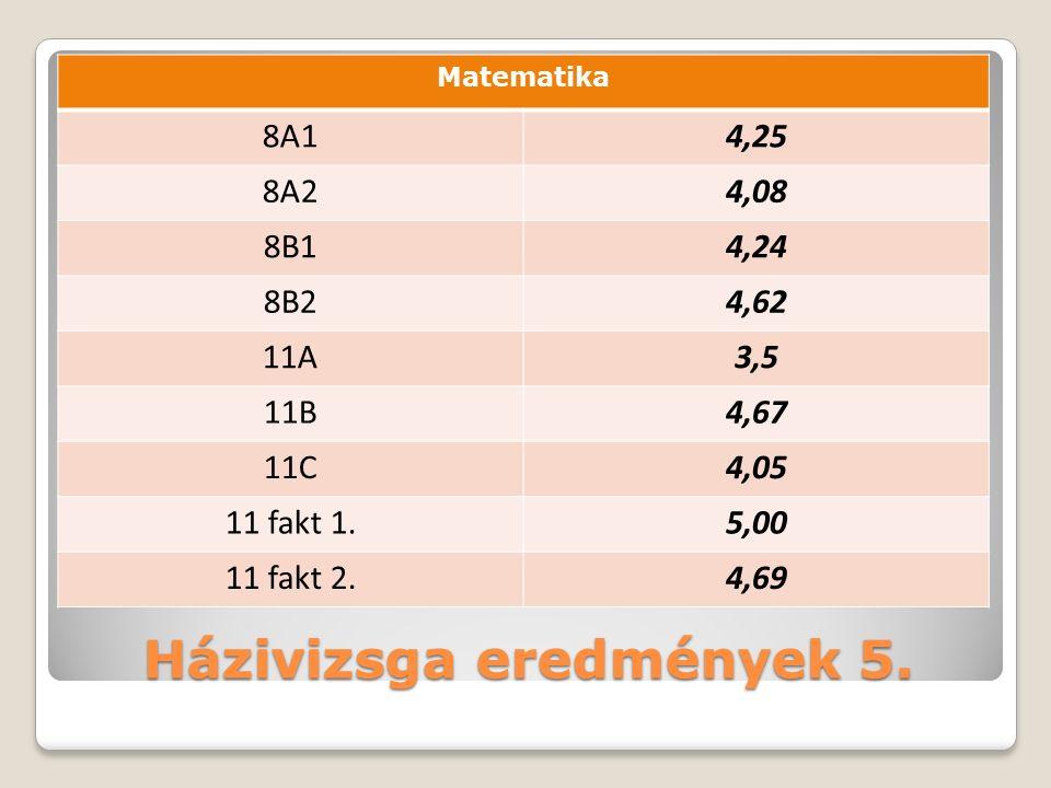 Házivizsga eredmények 5.