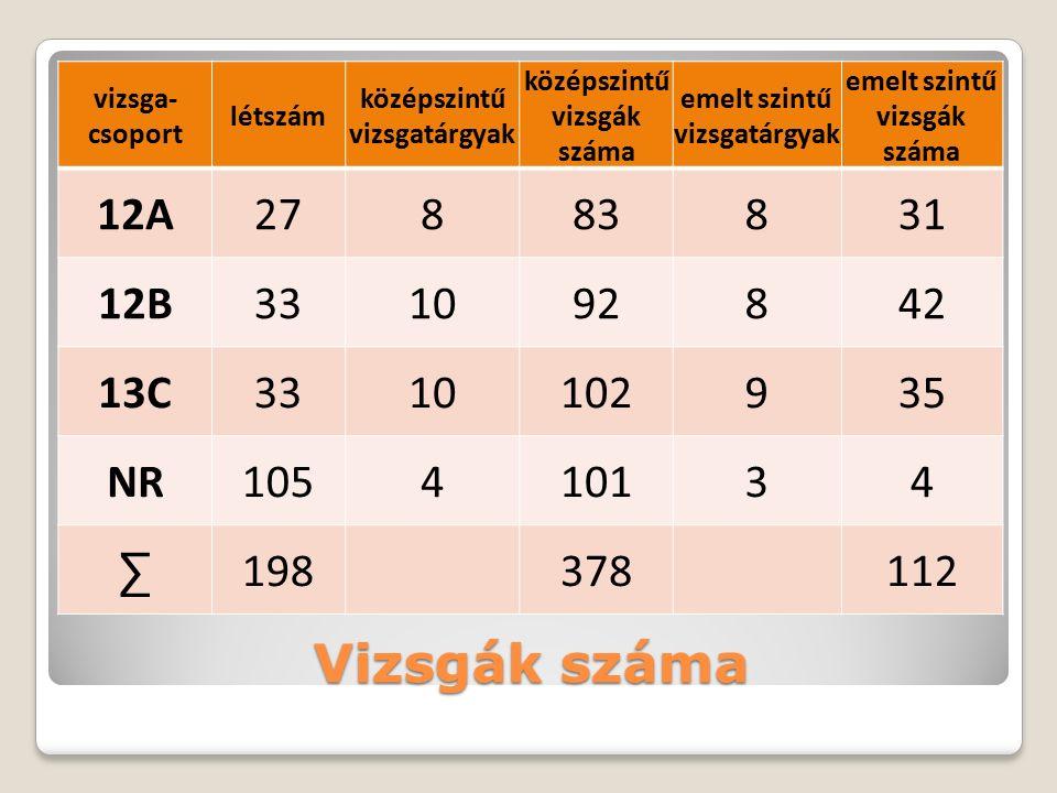 Házivizsga eredmények 3.