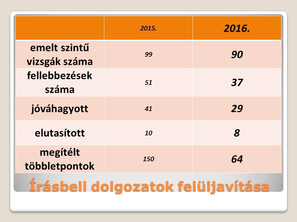 Írásbeli dolgozatok felüljavítása 2015. 2016.