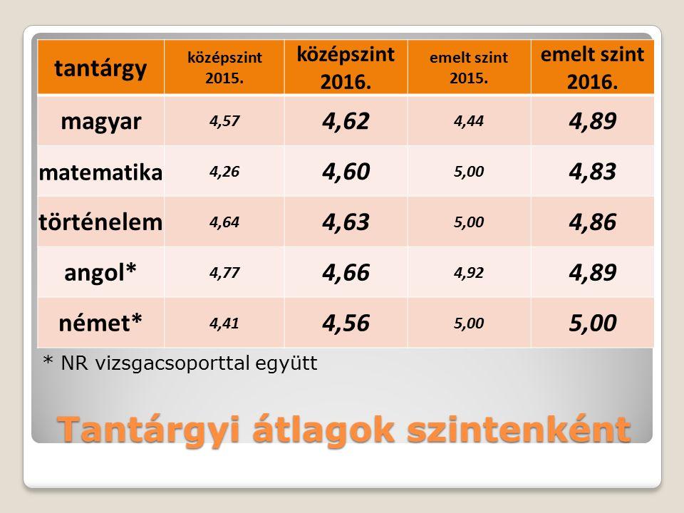 Tantárgyi átlagok középszinten (NR nélkül)