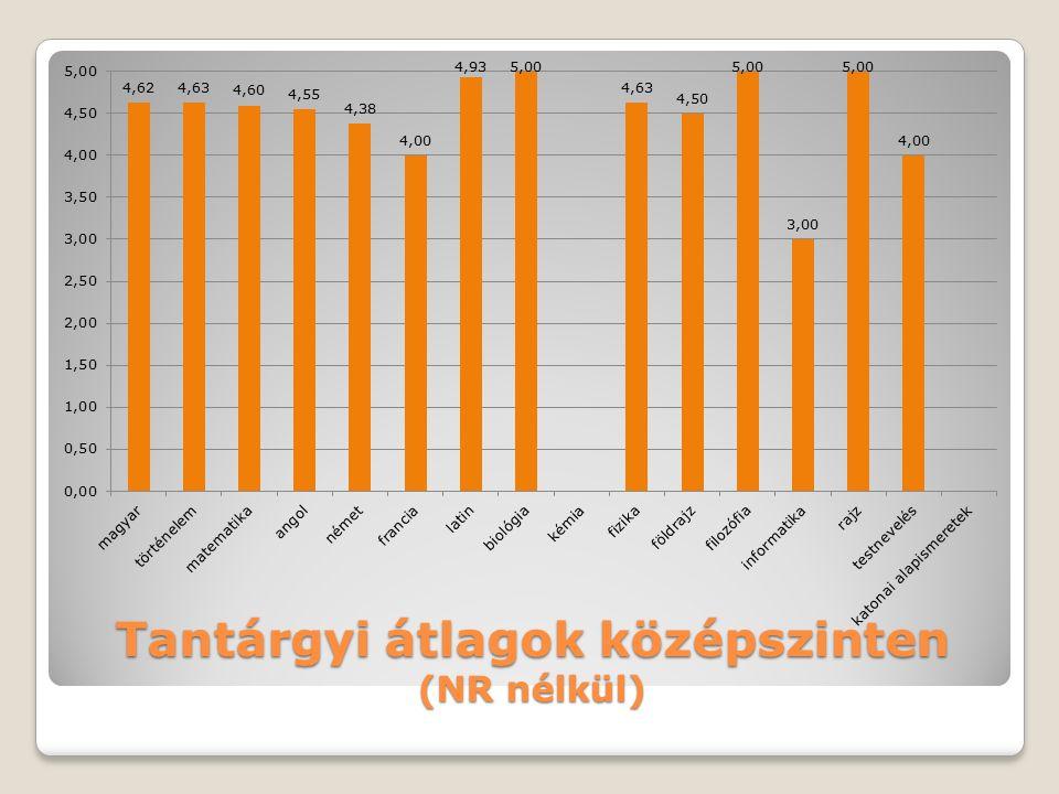 Tantárgyi átlagok emelt szinten (NR nélkül)