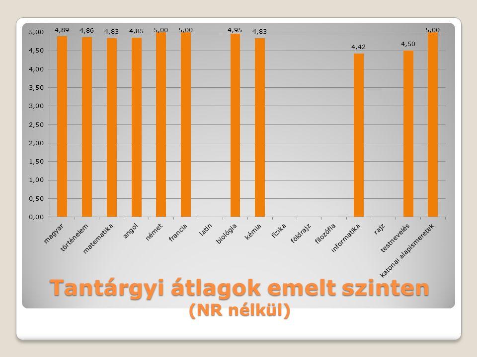 Eredmények vizsgacsoport érettségi átlag 2015.érettségi átlag 2016.