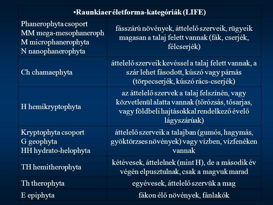 Életforma típusok csoportrészesedésének eloszlása (%) gyepkategóriák szerint (n.a.