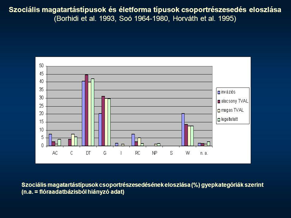Magbank típus 1 – Tranziens 2 – Rövid távú perzisztens 3 – Hosszú távú perzisztens