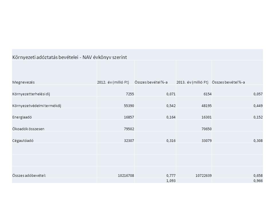 Környezeti adóztatás bevételei - NAV évkönyv szerint Megnevezés2012. év (millió Ft)Összes bevétel %-a2013. év (millió Ft)Összes bevétel %-a Környezett