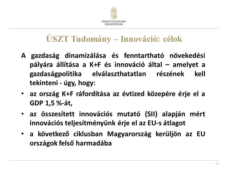 13 ÚSZT Tudomány – Innováció: célok A gazdaság dinamizálása és fenntartható növekedési pályára állítása a K+F és innováció által – amelyet a gazdaságpolitika elválaszthatatlan részének kell tekinteni - úgy, hogy: az ország K+F ráfordítása az évtized közepére érje el a GDP 1,5 %-át, az összesített innovációs mutató (SII) alapján mért innovációs teljesítményünk érje el az EU-s átlagot a következő ciklusban Magyarország kerüljön az EU országok felső harmadába