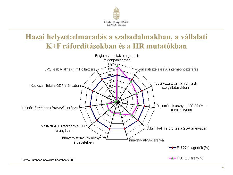 5 Az összesített innovációs index (SII) és a vállalkozási kedv összefüggése