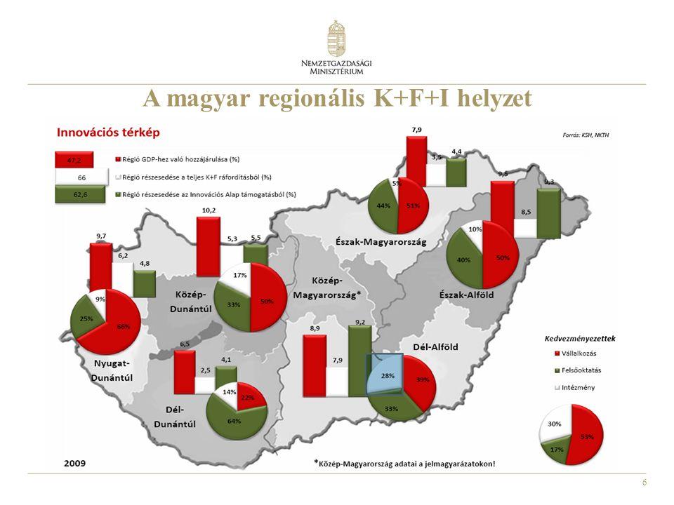 6 A magyar regionális K+F+I helyzet