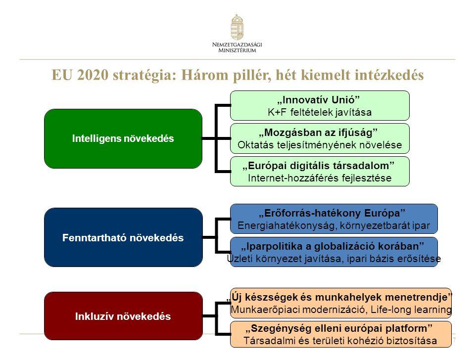 """7 EU 2020 stratégia: Három pillér, hét kiemelt intézkedés Fenntartható növekedés Inkluzív növekedés """"Innovatív Unió K+F feltételek javítása """"Mozgásban az ifjúság Oktatás teljesítményének növelése """"Európai digitális társadalom Internet-hozzáférés fejlesztése """"Erőforrás-hatékony Európa Energiahatékonyság, környezetbarát ipar """"Iparpolitika a globalizáció korában Üzleti környezet javítása, ipari bázis erősítése """"Új készségek és munkahelyek menetrendje Munkaerőpiaci modernizáció, Life-long learning """"Szegénység elleni európai platform Társadalmi és területi kohézió biztosítása"""