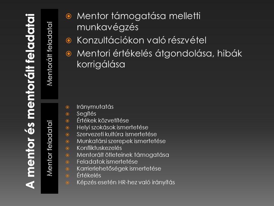 Mentorált feladatai Mentor feladatai  Mentor támogatása melletti munkavégzés  Konzultációkon való részvétel  Mentori értékelés átgondolása, hibák korrigálása  Iránymutatás  Segítés  Értékek közvetítése  Helyi szokások ismertetése  Szervezeti kultúra ismertetése  Munkatársi szerepek ismertetése  Konfliktuskezelés  Mentorált ötleteinek támogatása  Feladatok ismertetése  Karrierlehetőségek ismertetése  Értékelés  Képzés esetén HR-hez való irányítás